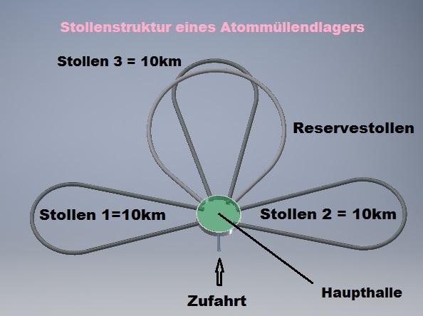 Ringstruktur des Tunnelsystems